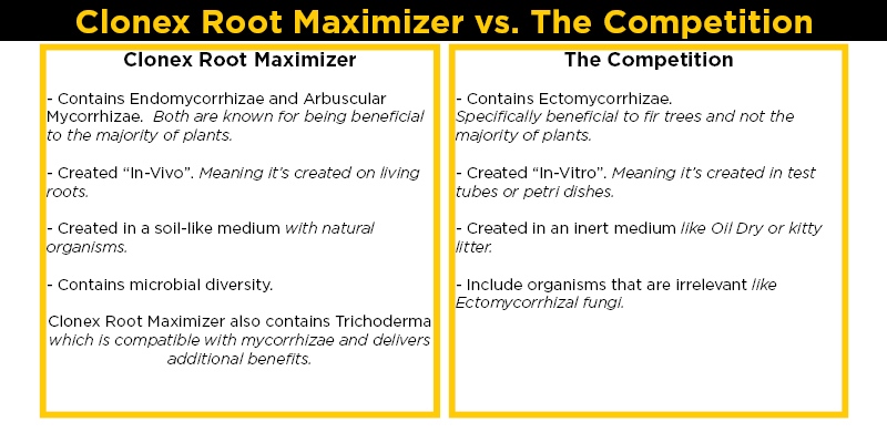 Clonex Root Maximizer vs Competition