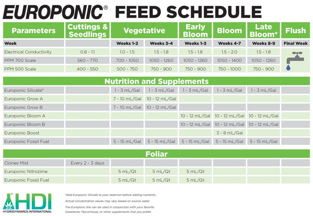 Europonic Feed Schedule | Hydrodynamics International