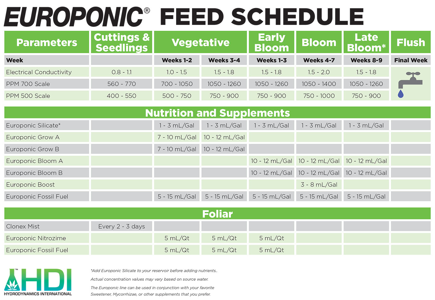 Hydrodynamics international nutrients for hydroponics and soil hdi for House and garden feeding schedule