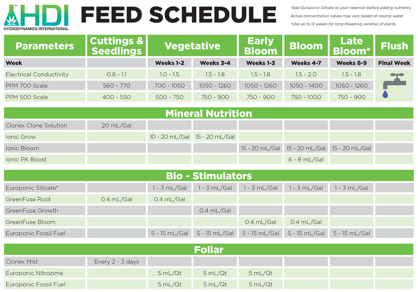 Hydrodynamics International | Nutrients for Hydroponics and Soil | HDI