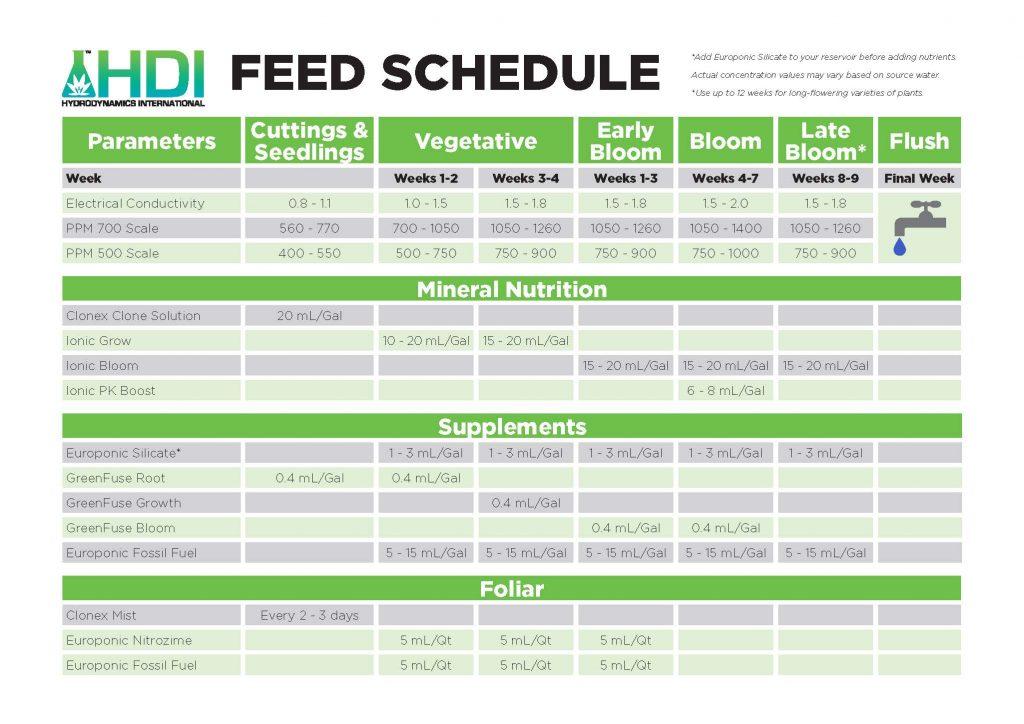 Ionic Feed Schedule | Hydrodynamics International